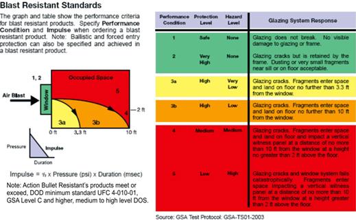 Blast Resistant Standards